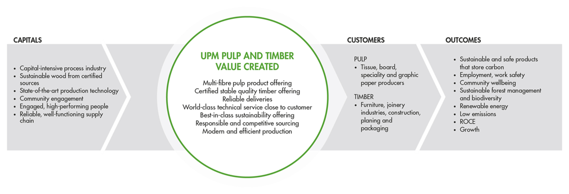 UPM Pulp and Timber value creation